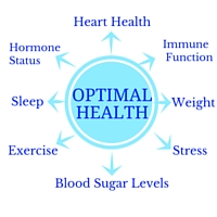 Diabetes and Heart Health Chart